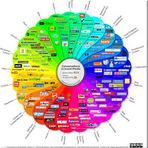 25 dicas para o Sucesso Profissional e Empresarial na Mídia Social