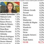 Eleições 2012 - Eleições 2012 em VG: Pesquisa aponta o nomes mais lembrados para vereador pelos eleitores. 83% não sabe