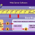 Linux - Criando Extensões para o PHP: Parte I – Introdução
