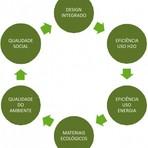 Meio ambiente - O que é a construção sustentável?