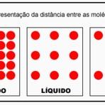 Concursos Públicos - Estados físicos da matéria - Sólido, líquido e gasoso