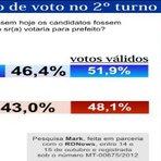 Eleições 2012 - ELEIÇÕES 2012 EM CUIABÁ: Pesquisa Mark aponta Mauro com 46,6% e Lúdio 43,0%