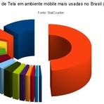 Negócios & Marketing - Statcounter: os números do Brasil móbile e desktop em 2012