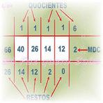 Máximo divisor comum. Aprendendo a calcular MDC