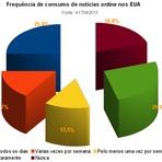 Negócios & Marketing - Notícias online e o declínio do noticiário da TV