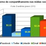 Negócios & Marketing - Pesquisa: cada compartilhamento vale quase 2 dólares