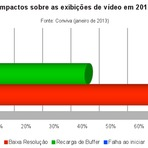 Negócios & Marketing - Fatores de sucesso de uma campanha de vídeo marketing