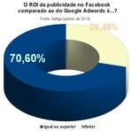 Negócios & Marketing - Retorno da publicidade no Facebook é comparável ao do Google
