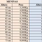 Saúde - Tabela de peso e altura para bebês de 0 a 12 meses