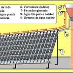 Meio ambiente - Aquecedor solar utilizando materiais reaproveitáveis