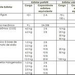 Ceforse Extintores fortaleza - Produtos