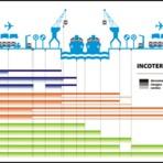 Incoterms - Termos do Comércio Exterior