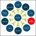Educação - Áreas do conhecimento - Guia PMBOK