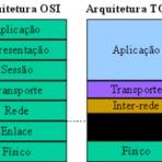 Linux - Programando Sockets para Linux
